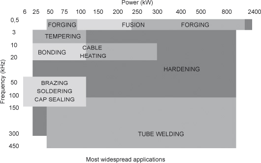 Typical frequencies and powers for induction applications
