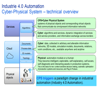 Industry-4-automation